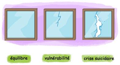 3 états de crise suicidaire