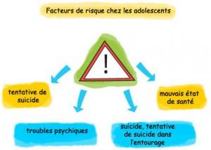 Suicide chez les adolescents