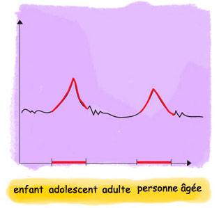 pics de suicides selon l'age