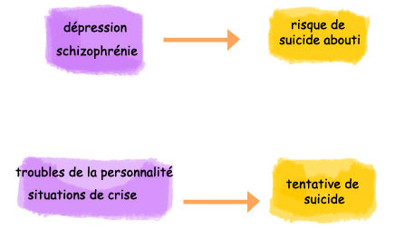 suicide et maladie